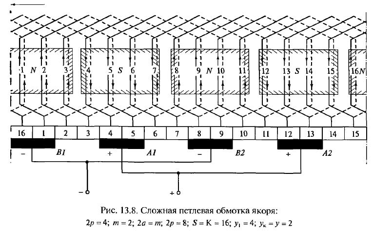 Развернутая схема обмотки якоря