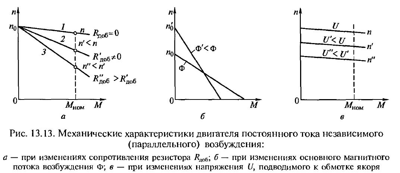 Механическая характеристика двигателя постоянного тока независимого возбуждения ДПТ