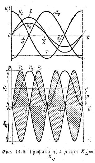 Особенности энергетического процесса в цепи с последовательным соединением катушки и конденсаторов