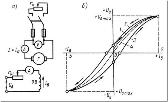 Принципиальная схема (а) и характеристики х.х. (б) генератора независимого возбуждения