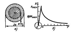 Напряженность поля внутри провода с томом (а) и распределение напряженности поля (б)