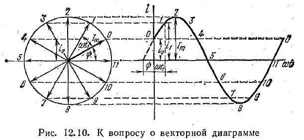 Векторная диаграмма