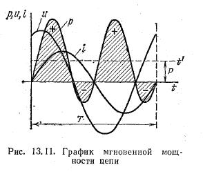 график мощности в реальной катушки