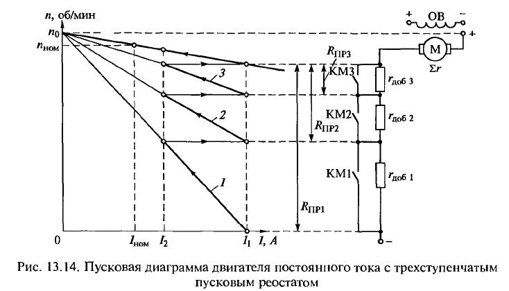Пусковая диаграмма дпт нв с трёхступенчатым пусковым реостатом