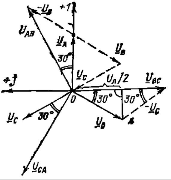 Векторная диаграмма фазных и линейных напряжений при соединении обмоток генератора звездой