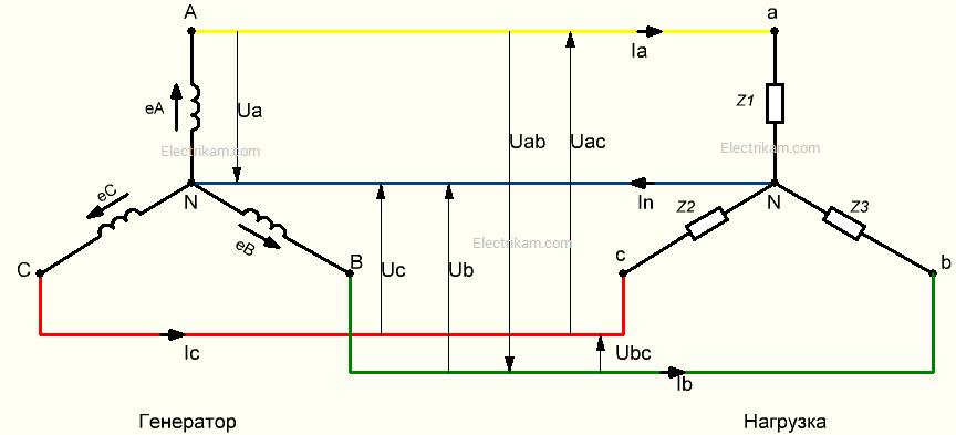 Соединение обмоток генератора звездой