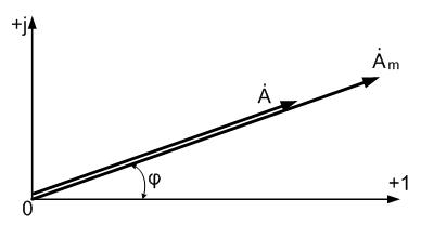 Комплексное число на комплексной плоскости