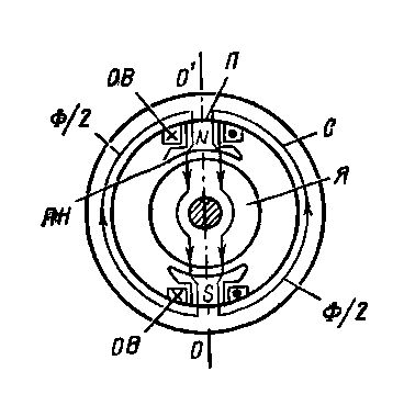 Магнитная цепьэлектрической машины с явновыраженными полюсами