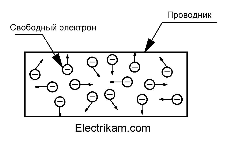 Хаотическое движение электронов