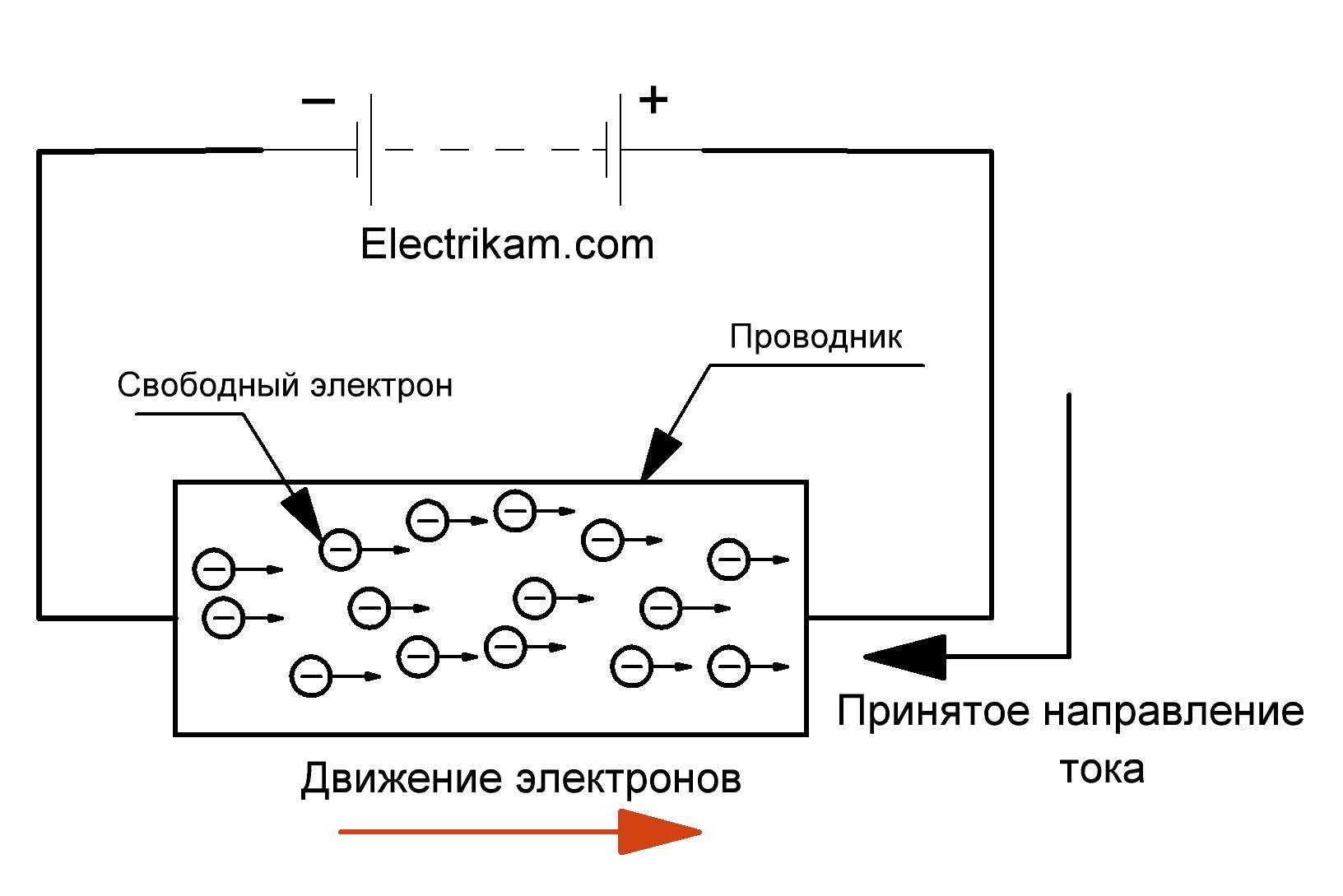 Упорядочное движение носителей заряда под действием электрического поля