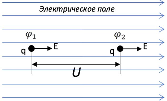 Графическая интерпретация напряжения электрического поля