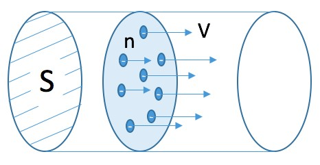 Рис. 3. Сила тока в проводнике
