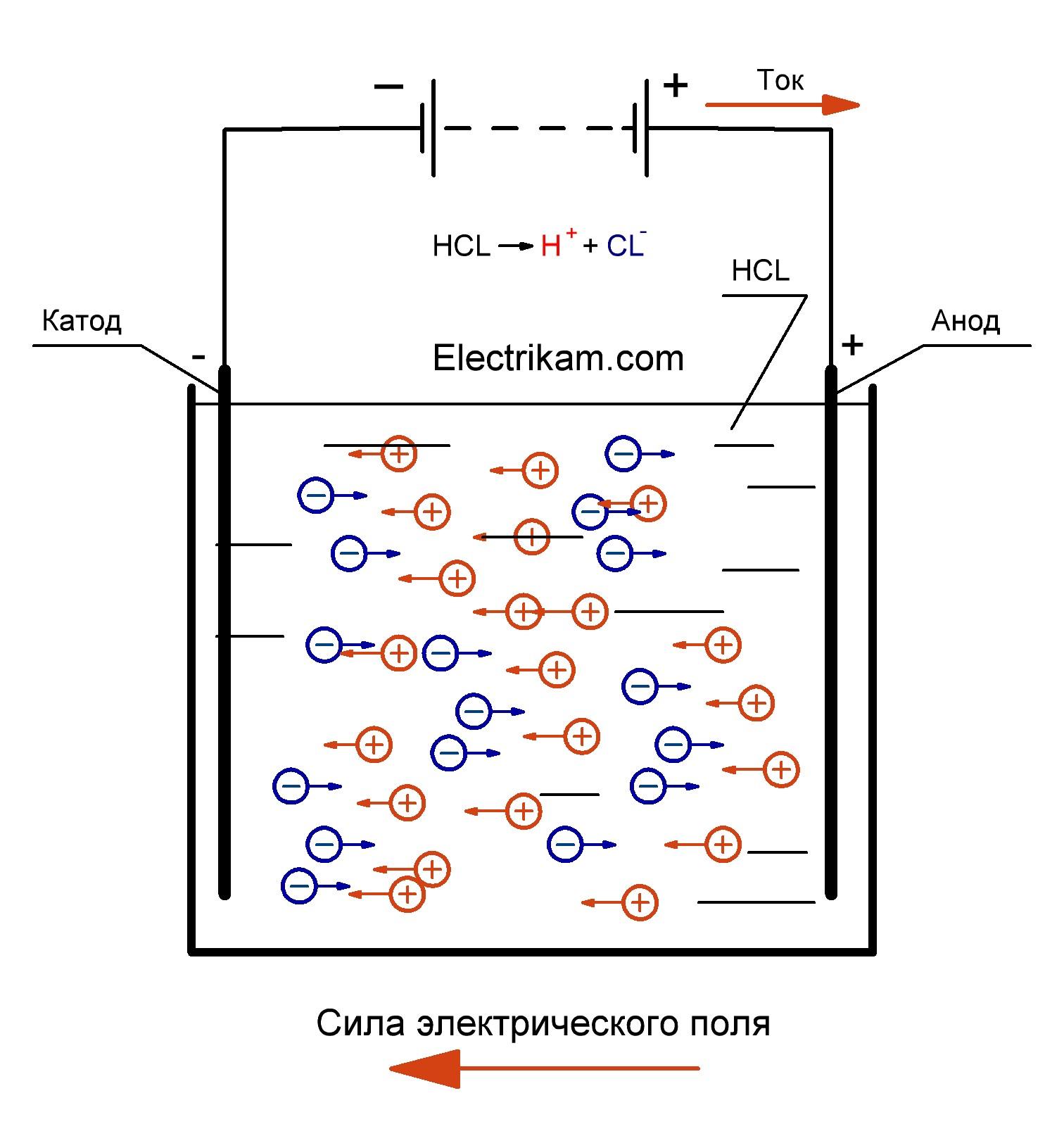 Проводимость электролитов