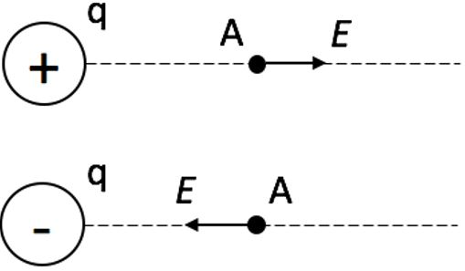 Вектор напряженности E, созданной зарядом q, в точке А
