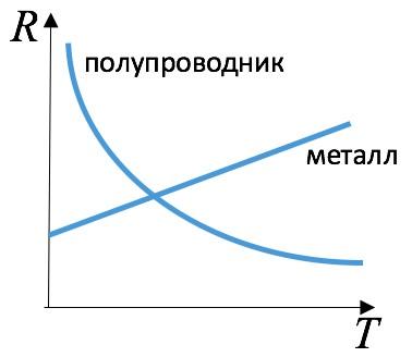 Рис. 2. Зависимость сопротивления R от температуры T для металлов и полупроводников