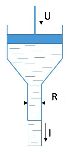 Рис. 4. Интерпретация закона Ома для участка цепи с использованием водной аналогии