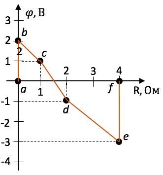 Рис. 2. Потенциальная диаграмма