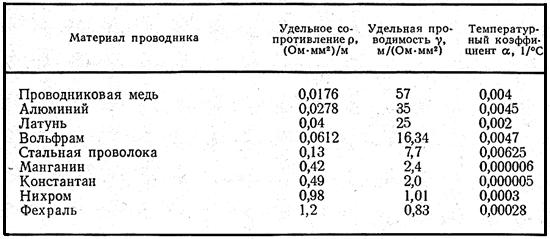 Значения удельных проводимостей и удельных сопротивлений некоторых металлов
