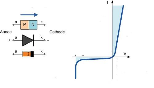 Несимметричная ВАХ полупроводникового диода.