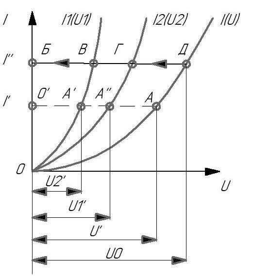 Графический расчет неразветвленной нелинейной цепи