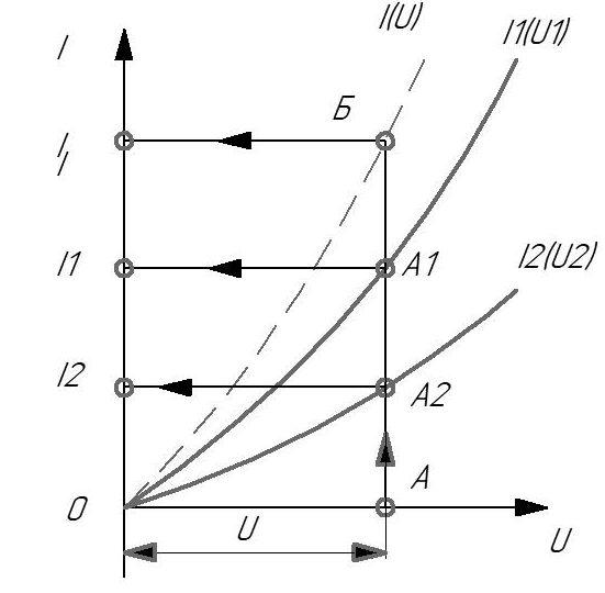 Графический расчет при параллельном соединении двух нелинейных элементов