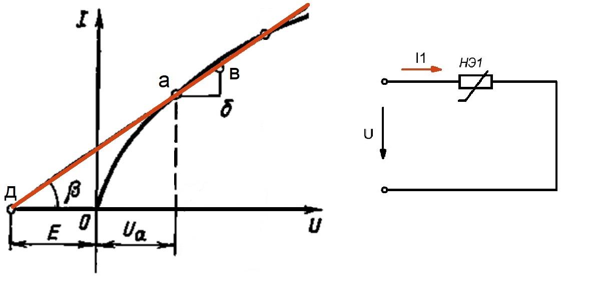 Рисунок 2 - Вольт-амперная характеристика нелинейного элемента, сопротивление которого увеличивается с увеличением напряжения.