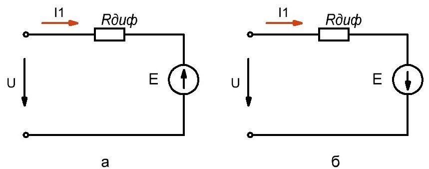 Рисунок 3, а - схема замещения нелинейного элемента, сопротивление которого возрастает с увеличением напряжения (ВАХ рисунок 1). б - схема замещения для нелинейного элемента, статическое сопротивление которого увеличивается с ростом напряжения на выводах (ВАХ рисунок 2).