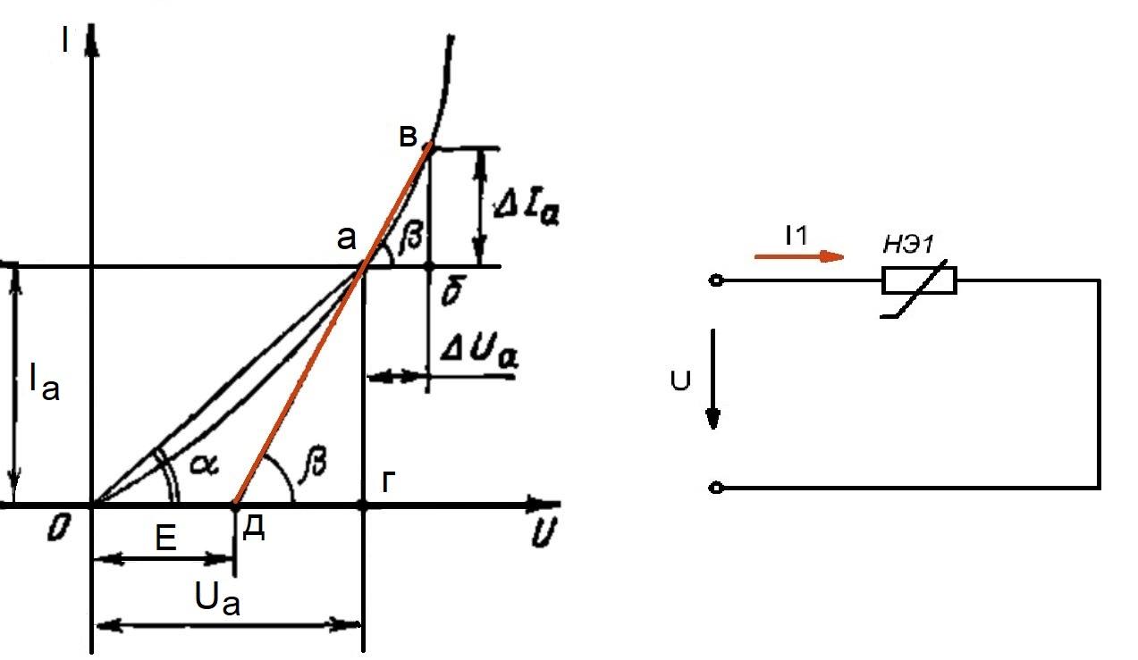 Рисунок 1 - Вольт-амперная характеристика нелинейного элемента, сопротивление которого уменьшается с увеличением напряжения.